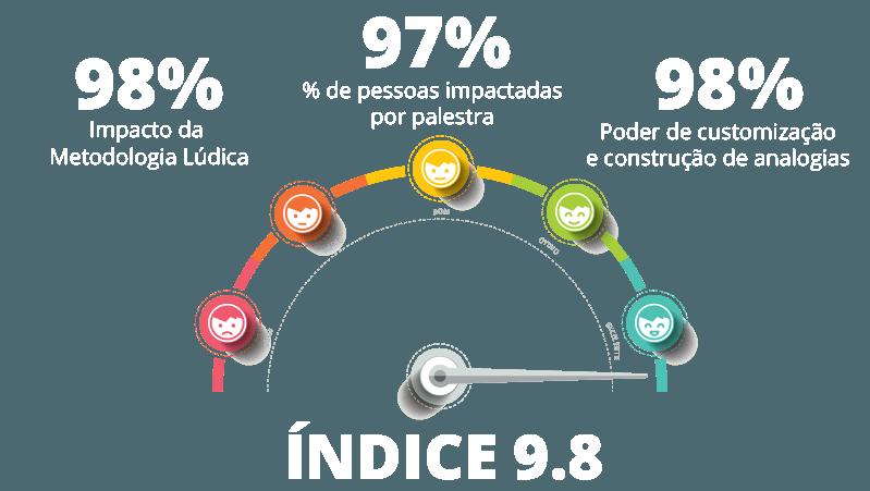 Índice Aprovação 9.8